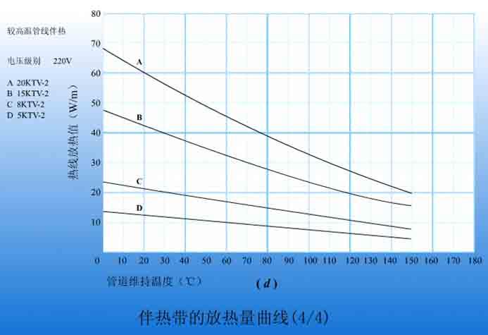 ktv2-ct系列自限温电伴热带放热特性曲线图