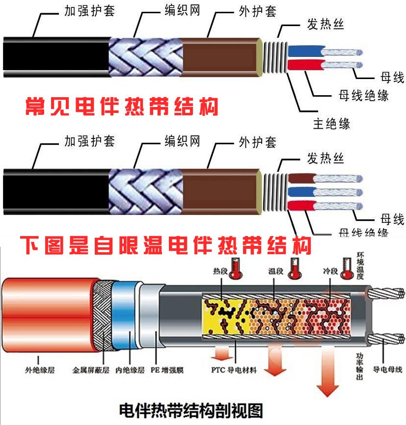 电伴热带结构